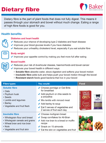 Dietary fibre fact sheet